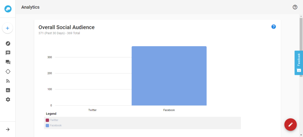 social manager insights analytics dashboard